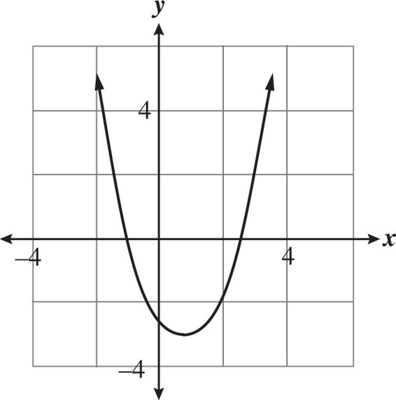 Sat math multiple choice question 484 answer and each of the following quadratic equations represents the graph shown above which equation reveals the exact values of the x intercepts of the graph ccuart Choice Image