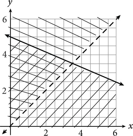 New Sat Math Multiple Choice Practice Test 29 Calculator