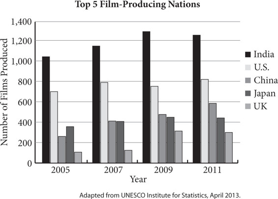 SAT Writing and Language Practice Test: Film, Culture, and