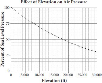 SAT Math Multiple Choice Question Answer And - How to measure elevation above sea level
