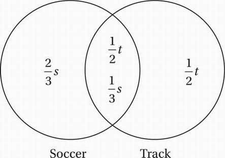 Sat math multiple choice question 686 answer and we can set up a venn diagram to show the relationship between these two overlapping sets ccuart Image collections